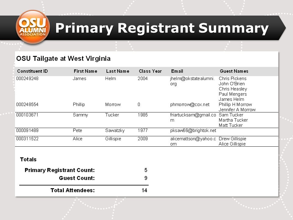 Primary Registrant Summary