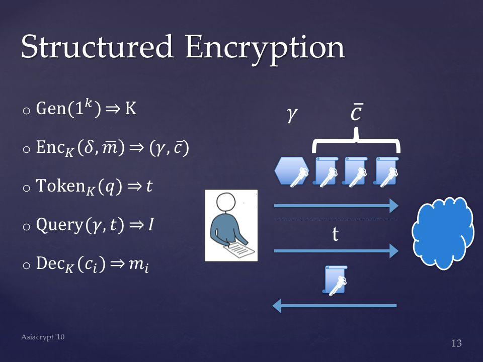 Structured Encryption 13 Asiacrypt 10 t