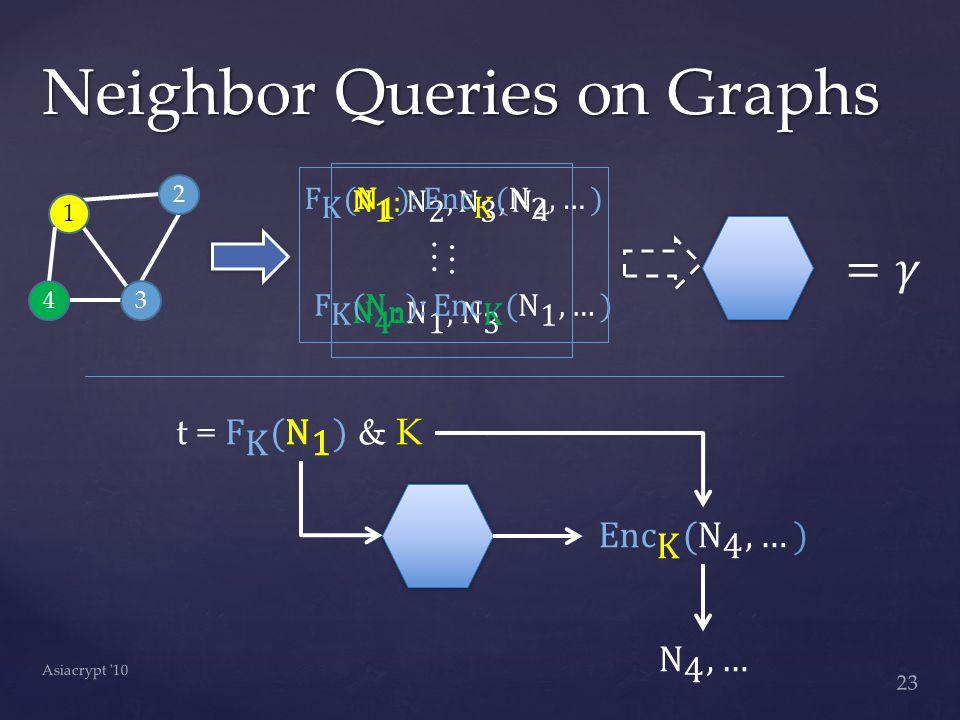 Neighbor Queries on Graphs 23 Asiacrypt 10 1 3 2 4 … …