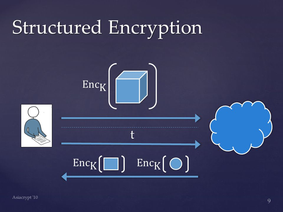 Structured Encryption 9 Asiacrypt 10 t