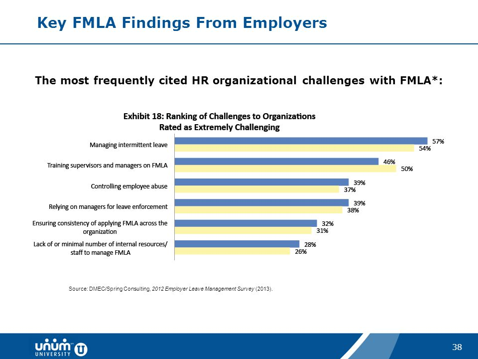 38 Key FMLA Findings From Employers The most frequently cited HR organizational challenges with FMLA*: Source: DMEC/Spring Consulting, 2012 Employer L