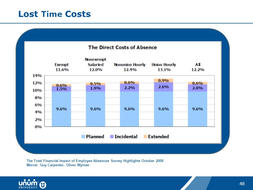 48 Lost Time Costs The Total Financial Impact of Employee Absences Survey Highlights October 2008 Mercer Guy Carpenter, Oliver Wyman