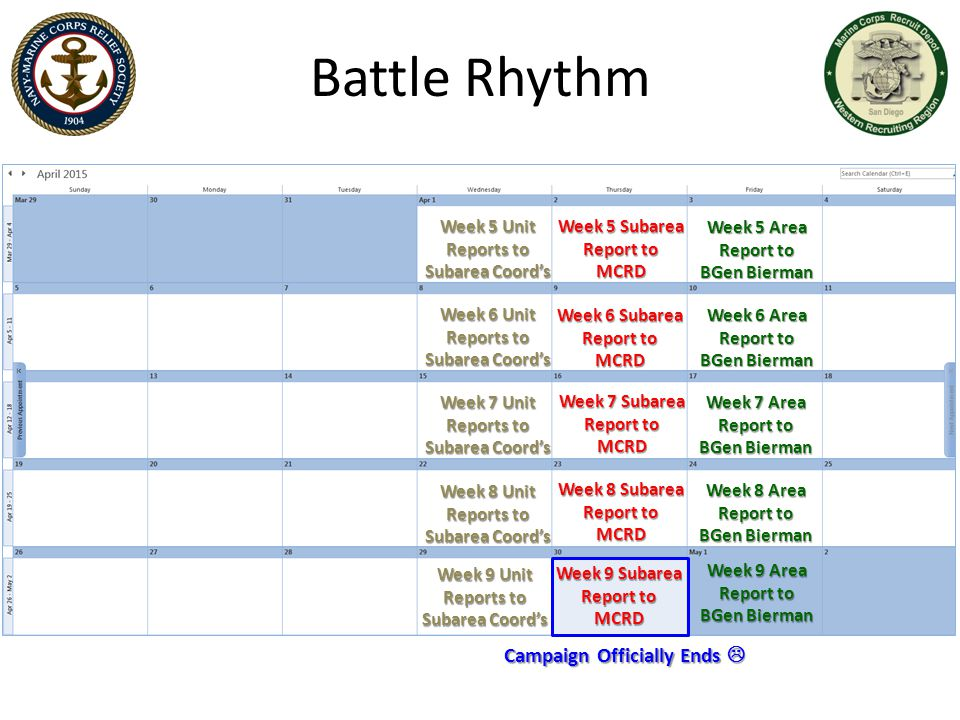 Battle Rhythm Campaign Officially Ends  Week 5 Area Report to BGen Bierman Week 5 Subarea Report to MCRD Week 5 Unit Reports to Subarea Coord's Week
