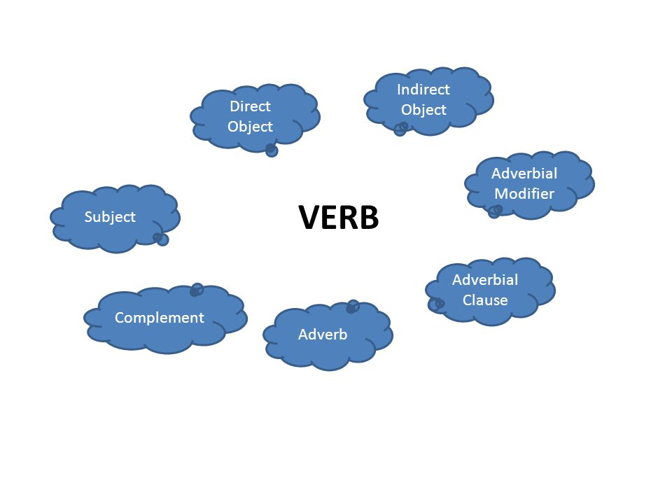 VERB Subject Direct Object Indirect Object Adverb Adverbial Modifier Adverbial Clause Complement