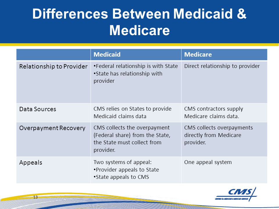Differences Between Medicaid & Medicare MedicaidMedicare Relationship to Provider Federal relationship is with State State has relationship with provi