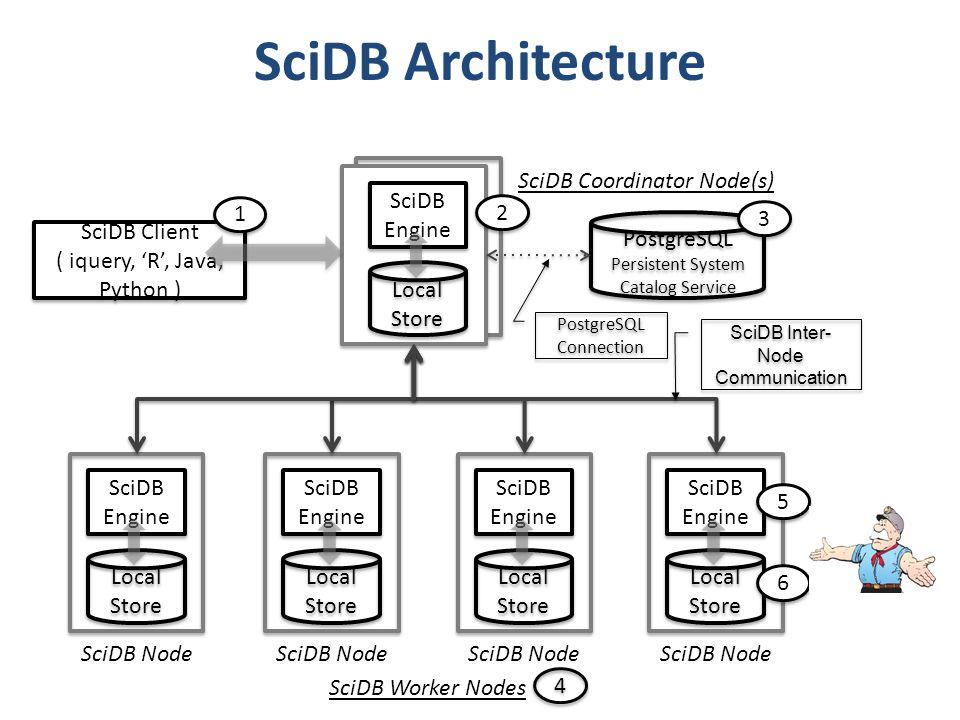 SciDB Architecture Local Store SciDB Engine SciDB Node Local Store SciDB Engine SciDB Node Local Store SciDB Engine SciDB Node Local Store SciDB Engin