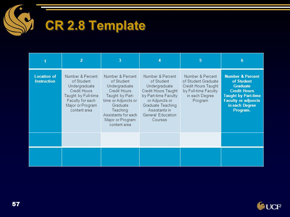 CR 2.8 Template 57 1 2 3 4 5 6 Location of Instruction Number & Percent of Student Undergraduate Credit Hours Taught by Full-time Faculty for each Maj