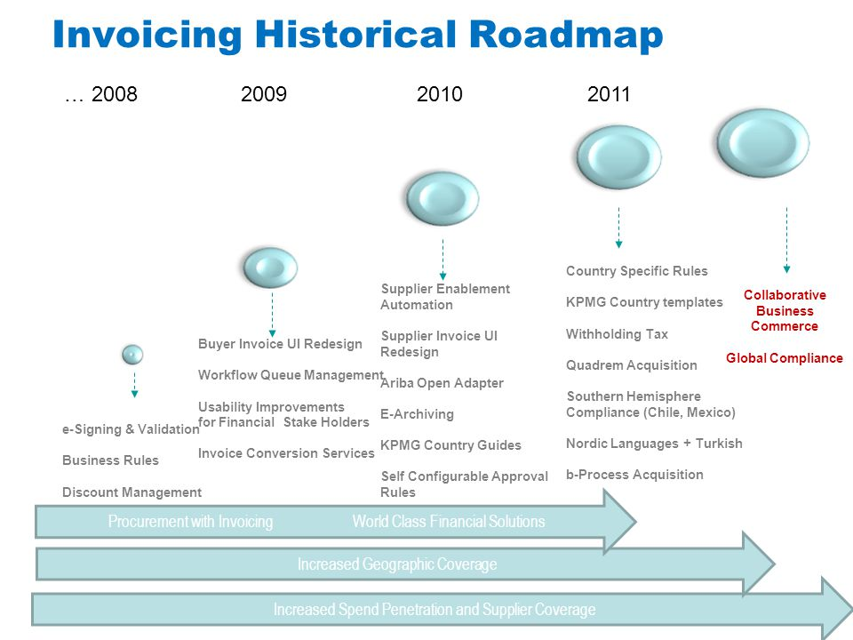 Invoicing Historical Roadmap © 2012 Ariba, Inc. All rights reserved. © 2011 Ariba, Inc. All rights reserved. Increased Spend Penetration and Supplier