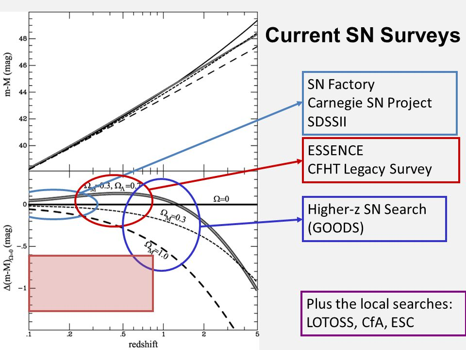 Current SN Surveys ESSENCE CFHT Legacy Survey Higher-z SN Search (GOODS) SN Factory Carnegie SN Project SDSSII Plus the local searches: LOTOSS, CfA, E