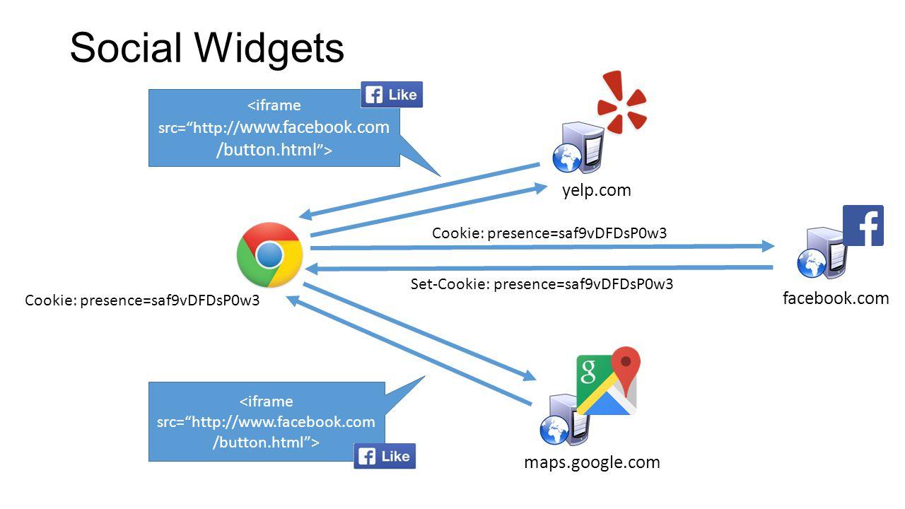 Social Widgets yelp.com maps.google.com Set-Cookie: presence=saf9vDFDsP0w3 Cookie: presence=saf9vDFDsP0w3 facebook.com