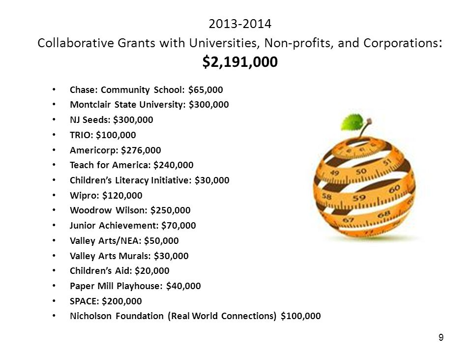 10 2014-2015 Collaborative Grants with Universities, Non-profits, and Corporations Full Service Community Schools Federal Grant $2,500,000.00