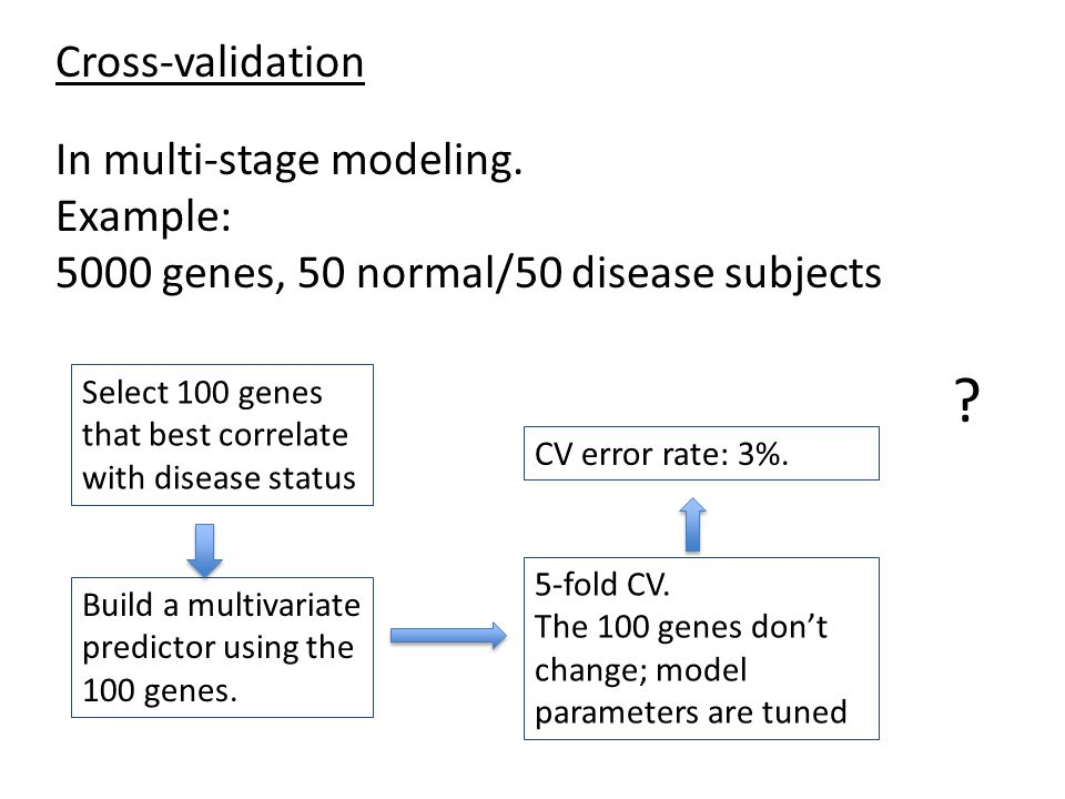 In multi-stage modeling. Example: 5000 genes, 50 normal/50 disease subjects Select 100 genes that best correlate with disease status Build a multivari