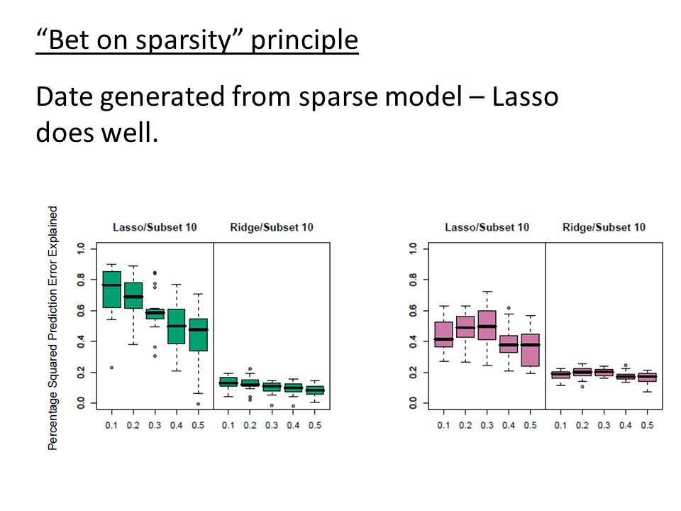 """Bet on sparsity"" principle Date generated from sparse model – Lasso does well."