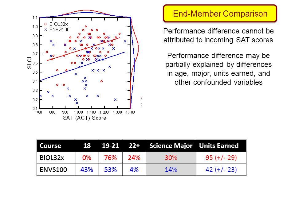 Course1819-2122+Sci. MajorUnits Earned BIOL32x0%76%24%30%95 (+/- 29) ENVS10043%53%4%14%42 (+/- 23) Course1819-2122+Science Major BIOL32x0%76%24%30% EN