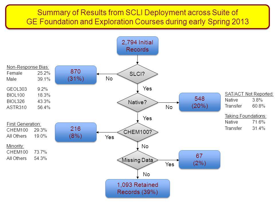 2,794 Initial Records SLCI? 870 (31%) No Yes Non-Response Bias: Female 25.2% Male 39.1% GEOL3039.2% BIOL10018.3% BIOL326 43.3% ASTR310 56.4% Native? 5