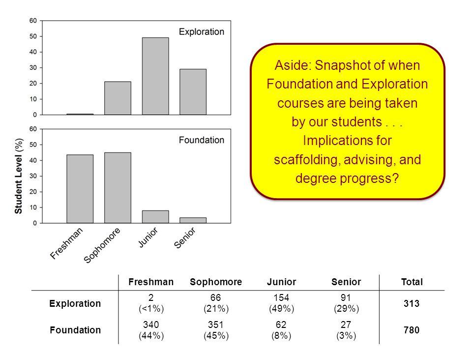 FreshmanSophomoreJuniorSeniorTotal Exploration 2 (<1%) 66 (21%) 154 (49%) 91 (29%) 313 Foundation 340 (44%) 351 (45%) 62 (8%) 27 (3%) 780 Aside: Snaps