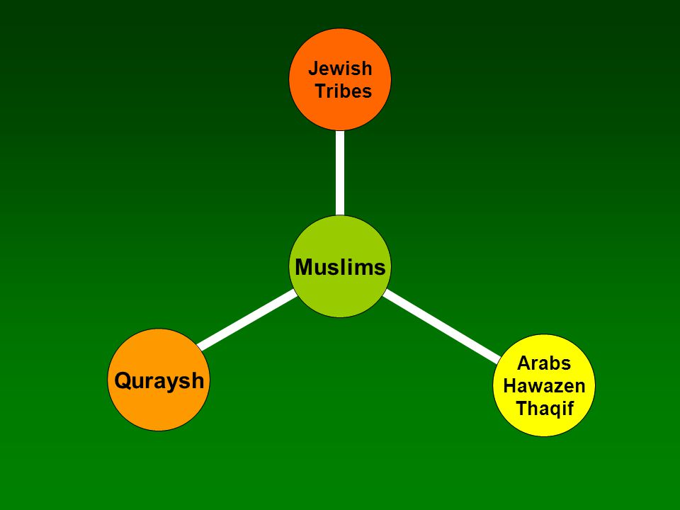 Muslims Jewish Tribes Arabs Hawazen Thaqif Quraysh After enemies of Islam failed to wipe out Islam in Badr, Uhud, and The Trench Battels; The Prophet plans was to attack the enemy to prevent further attacks and protect the Muslim Ummah