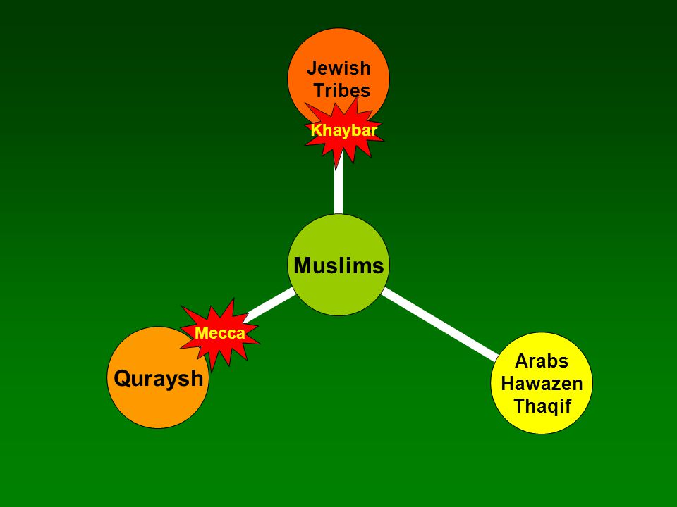 Mecca Hunayn Awtaas Jurana Tai'f RedSea Muslims gather the spoils and withdraw