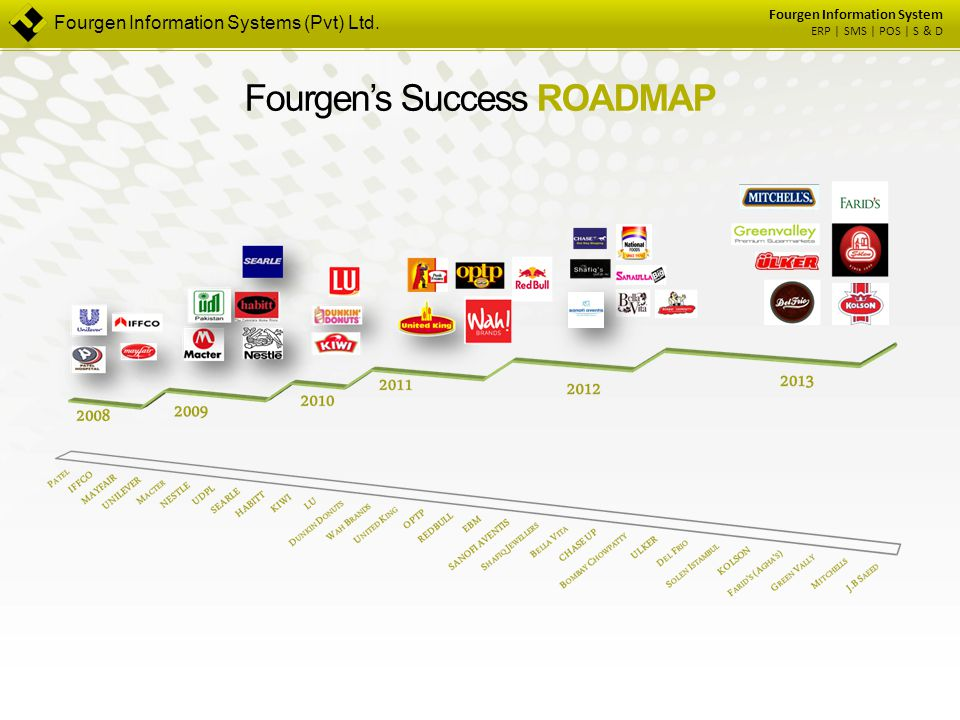 Fourgen Information System ERP | SMS | POS | S & D Fourgen Information Systems (Pvt) Ltd. Fourgen's Success ROADMAP