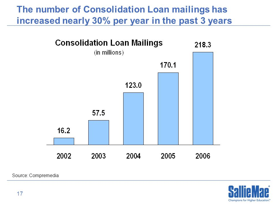 17 The number of Consolidation Loan mailings has increased nearly 30% per year in the past 3 years Source: Compremedia