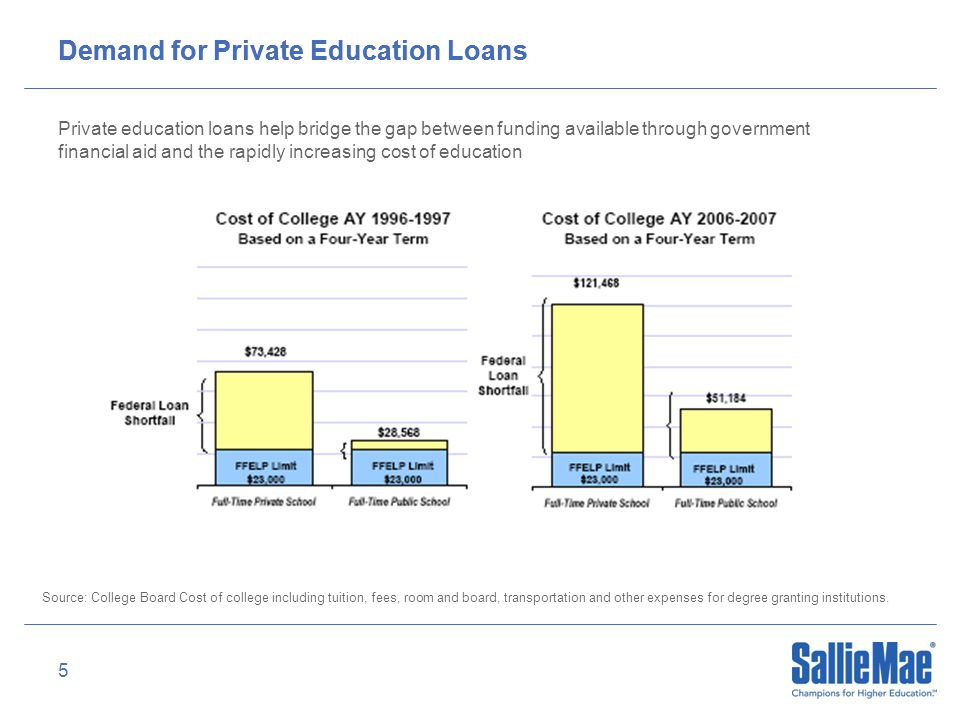 5 Demand for Private Education Loans Private education loans help bridge the gap between funding available through government financial aid and the rapidly increasing cost of education Source: College Board Cost of college including tuition, fees, room and board, transportation and other expenses for degree granting institutions.