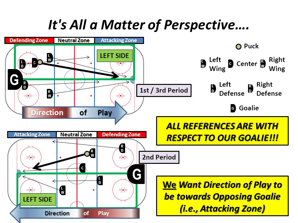 It s All a Matter of Perspective…. ALL REFERENCES ARE WITH RESPECT TO OUR GOALIE!!.