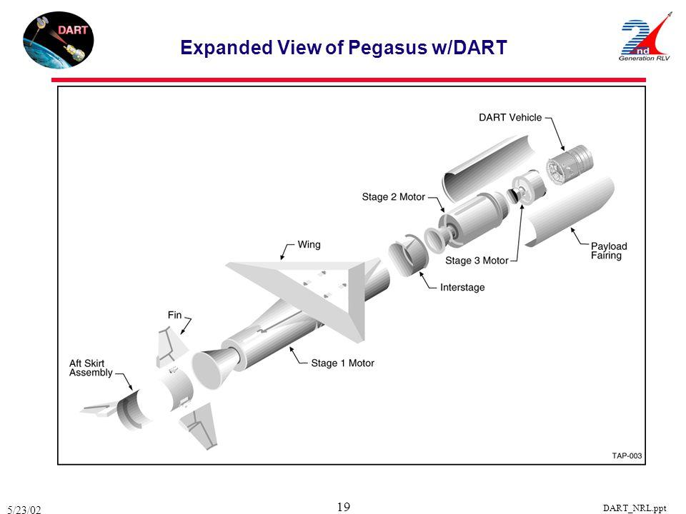 5/23/02 DART_NRL.ppt 19 Expanded View of Pegasus w/DART