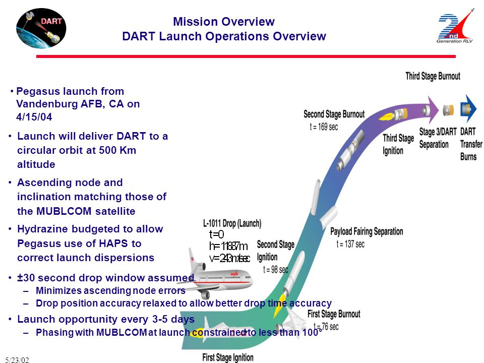 5/23/02 DART_NRL.ppt 20 Mission Overview DART Launch Operations Overview Launch will deliver DART to a circular orbit at 500 Km altitude Ascending nod