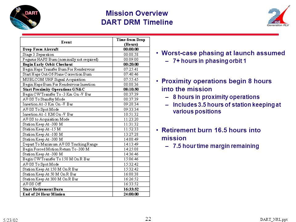5/23/02 DART_NRL.ppt 22 Mission Overview DART DRM Timeline Worst-case phasing at launch assumed –7+ hours in phasing orbit 1 Proximity operations begi