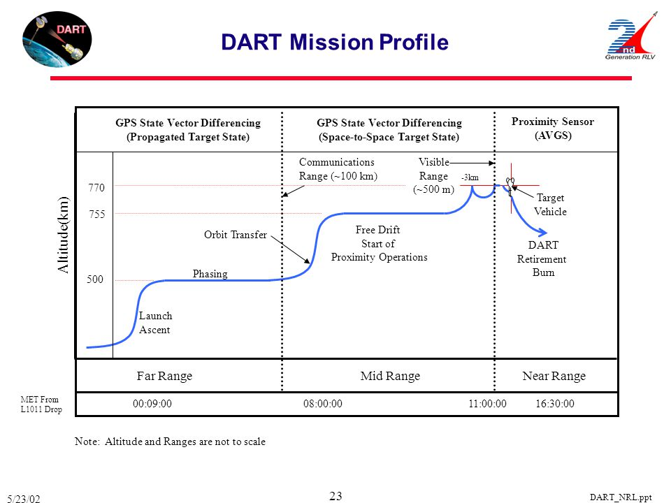 5/23/02 DART_NRL.ppt 23 Proximity Sensor (AVGS) Phasing Launch Ascent Orbit Transfer Free Drift Start of Proximity Operations Target Vehicle DART Reti