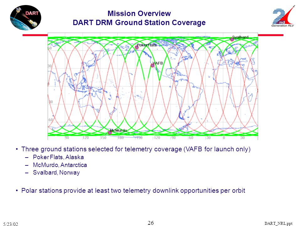 5/23/02 DART_NRL.ppt 26 Mission Overview DART DRM Ground Station Coverage Three ground stations selected for telemetry coverage (VAFB for launch only)