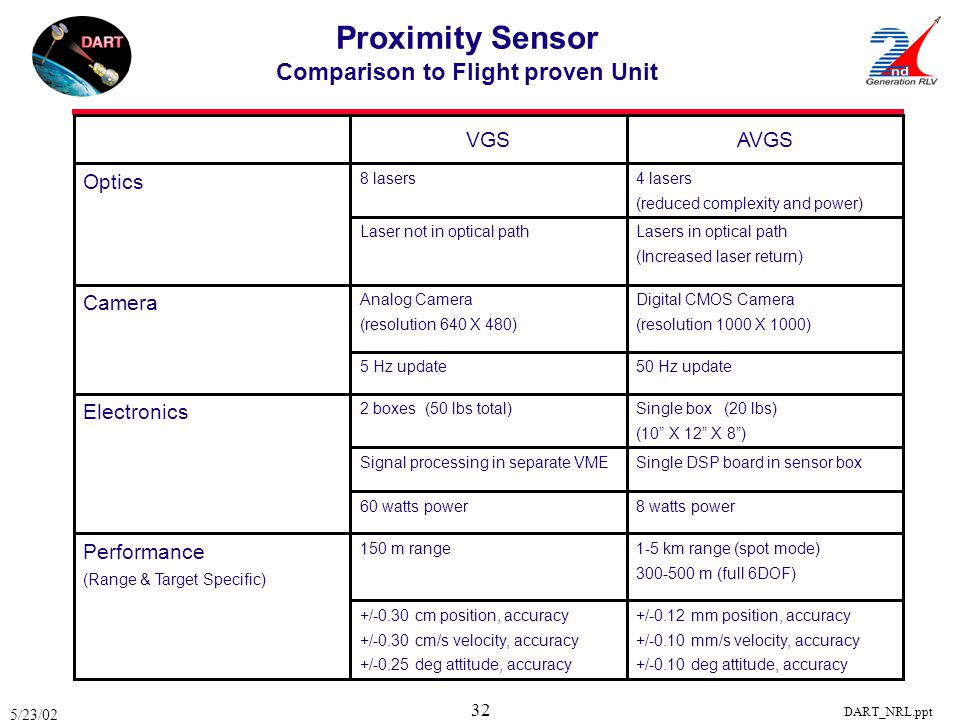 5/23/02 DART_NRL.ppt 32 Proximity Sensor Comparison to Flight proven Unit +/-0.12 mm position, accuracy +/-0.10 mm/s velocity, accuracy +/-0.10 deg at