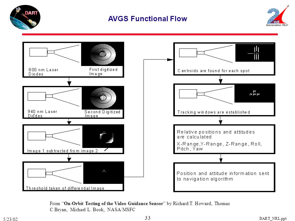 "5/23/02 DART_NRL.ppt 33 AVGS Functional Flow From ""On-Orbit Testing of the Video Guidance Sensor"" by Richard T. Howard, Thomas C Bryan, Michael L. Boo"