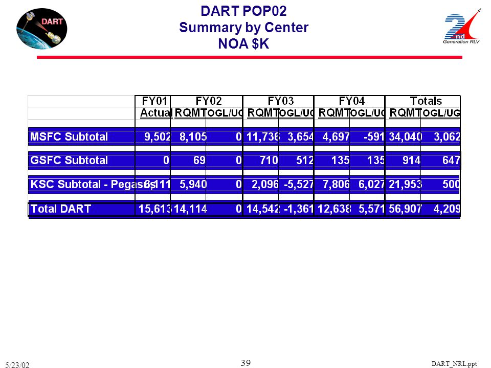 5/23/02 DART_NRL.ppt 39 DART POP02 Summary by Center NOA $K