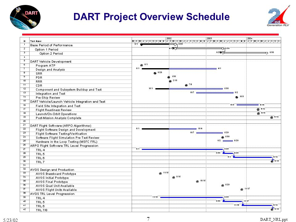 5/23/02 DART_NRL.ppt 7 DART Project Overview Schedule