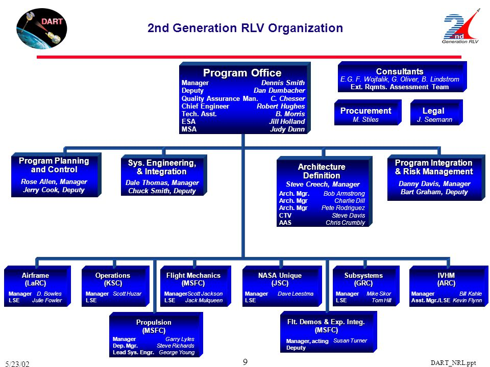 5/23/02 DART_NRL.ppt 9 Program Planning and Control ArchitectureDefinition Arch.