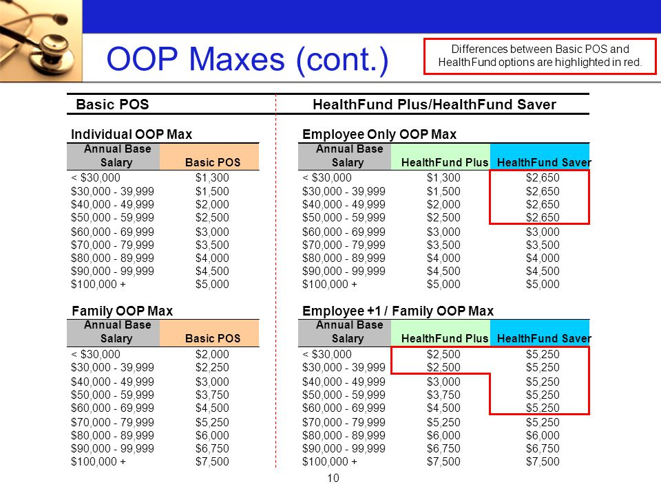 10 OOP Maxes (cont.) Differences between Basic POS and HealthFund options are highlighted in red.