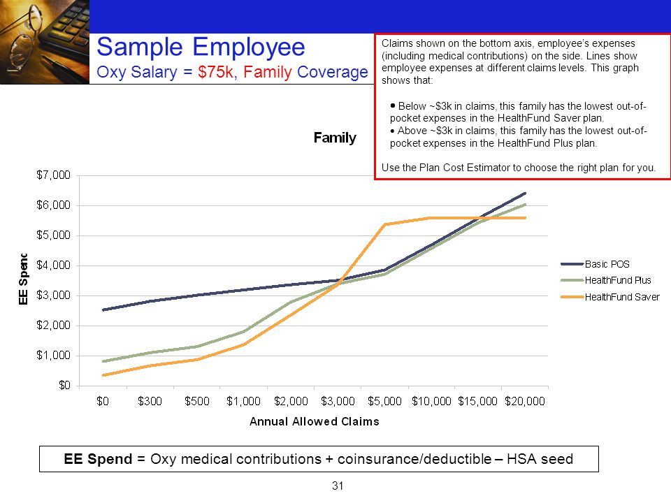31 Sample Employee Oxy Salary = $75k, Family Coverage EE Spend = Oxy medical contributions + coinsurance/deductible – HSA seed Claims shown on the bottom axis, employee's expenses (including medical contributions) on the side.