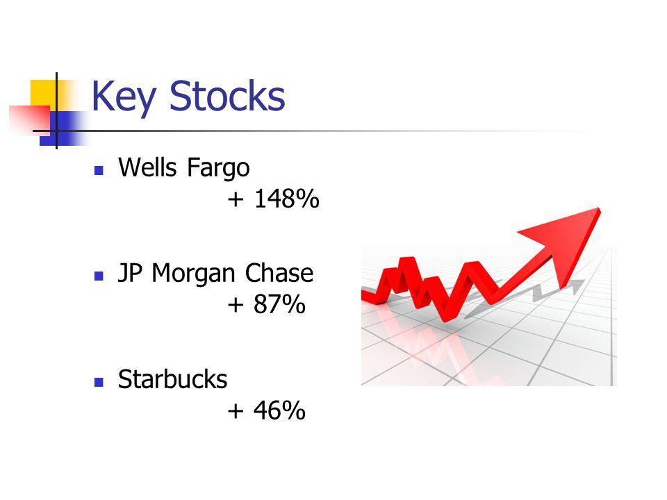Key Stocks Wells Fargo + 148% JP Morgan Chase + 87% Starbucks + 46%