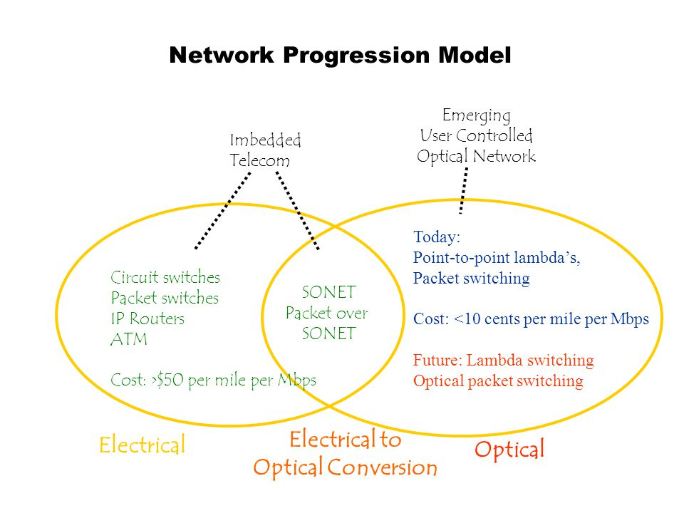 Network Progression Model Electrical Optical Electrical to Optical Conversion Circuit switches Packet switches IP Routers ATM Cost: >$50 per mile per Mbps SONET Packet over SONET Today: Point-to-point lambda's, Packet switching Cost: <10 cents per mile per Mbps Future: Lambda switching Optical packet switching Imbedded Telecom Emerging User Controlled Optical Network