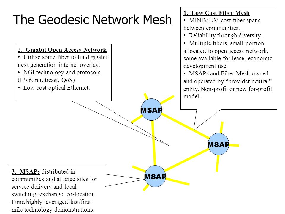 The Geodesic Network Mesh 1. Low Cost Fiber Mesh MINIMUM cost fiber spans between communities. Reliability through diversity. Multiple fibers, small p