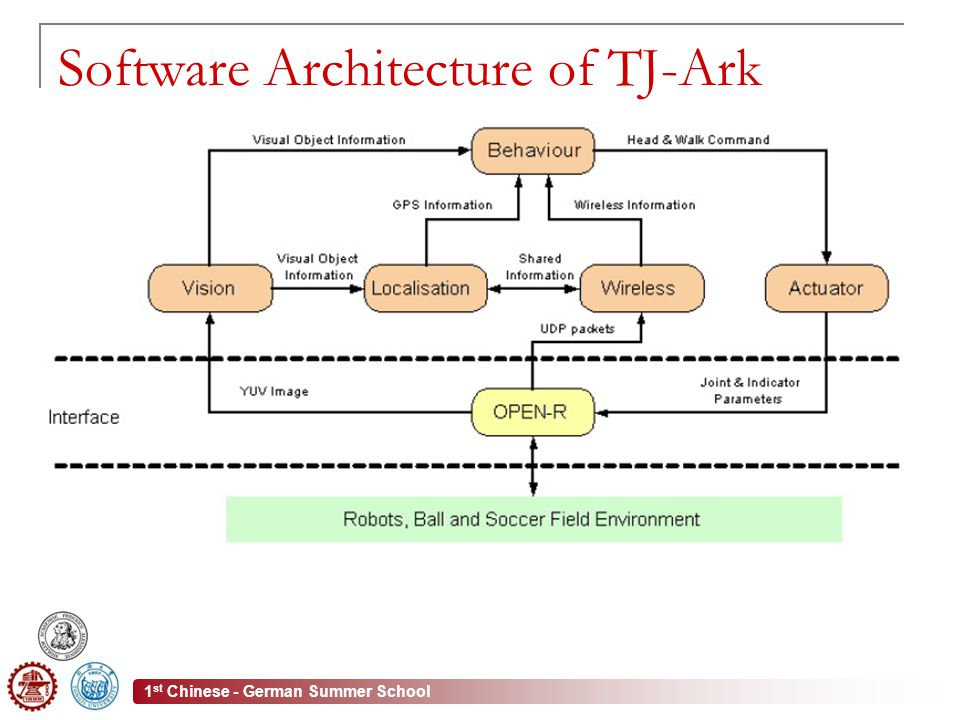 1 st Chinese - German Summer School Software Architecture of TJ-Ark