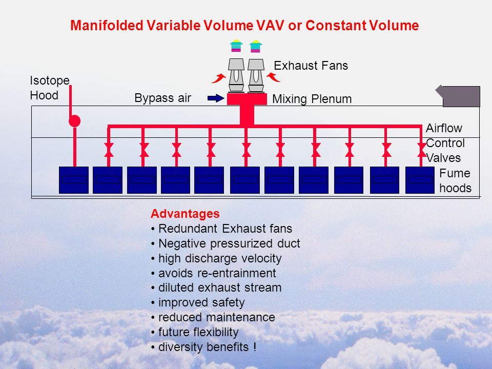 Manifolded Variable Volume VAV or Constant Volume Advantages Redundant Exhaust fans Negative pressurized duct high discharge velocity avoids re-entrainment diluted exhaust stream improved safety reduced maintenance future flexibility diversity benefits .