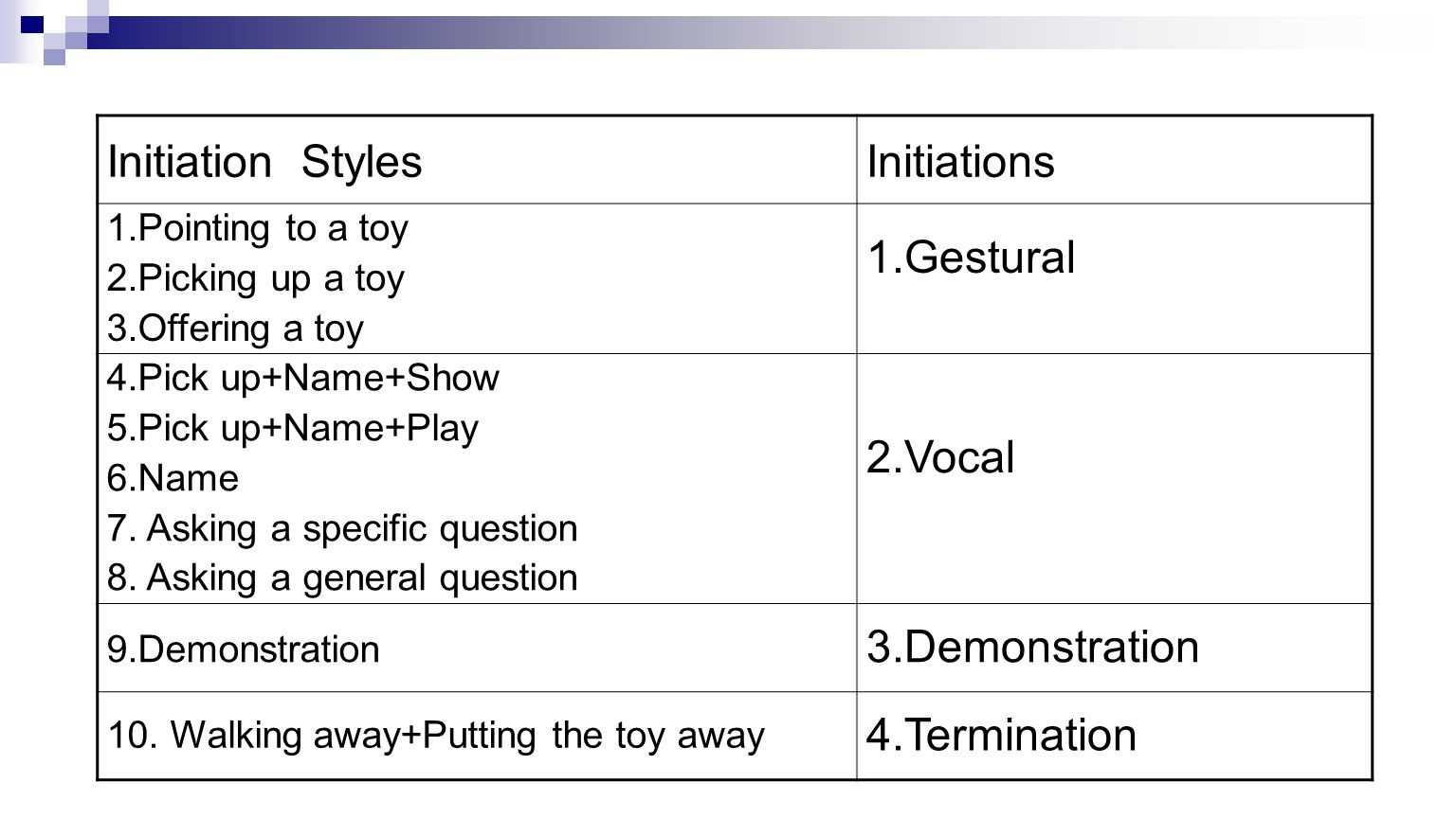 Initiation StylesInitiations 1.Pointing to a toy 2.Picking up a toy 3.Offering a toy 1.Gestural 4.Pick up+Name+Show 5.Pick up+Name+Play 6.Name 7.