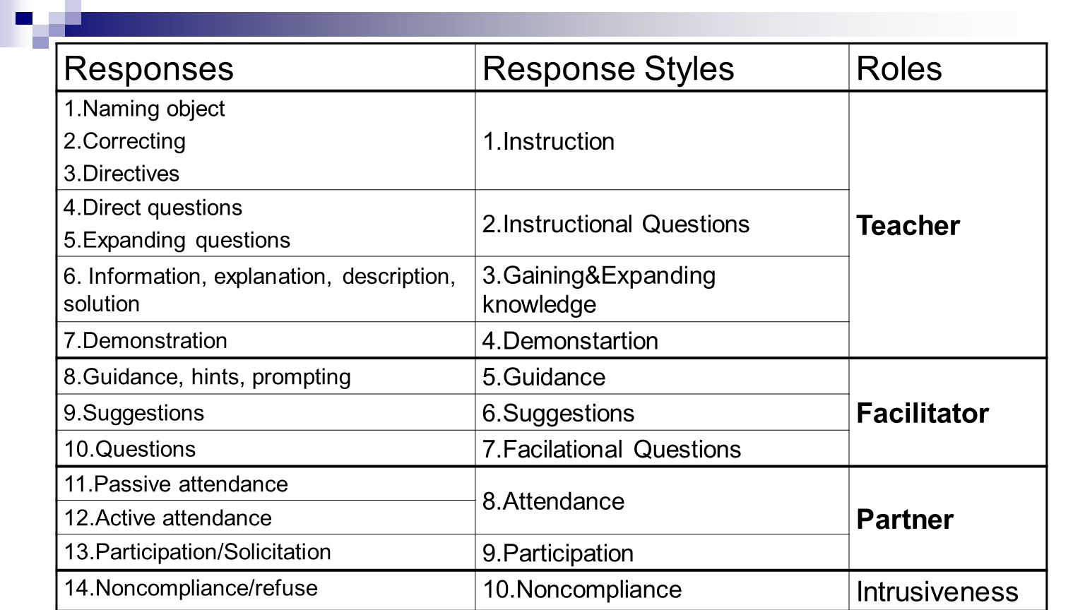 ResponsesResponse StylesRoles 1.Naming object 2.Correcting 3.Directives 1.Instruction Teacher 4.Direct questions 5.Expanding questions 2.Instructional Questions 6.
