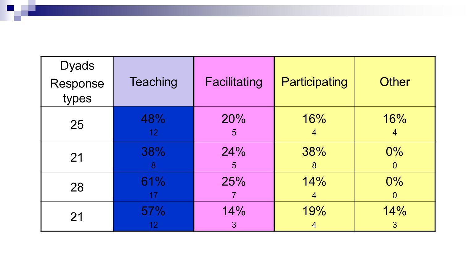Dyads Response types TeachingFacilitatingParticipatingOther 25 48% 12 20% 5 16% 4 16% 4 21 38% 8 24% 5 38% 8 0% 0 28 61% 17 25% 7 14% 4 0% 0 21 57% 12 14% 3 19% 4 14% 3