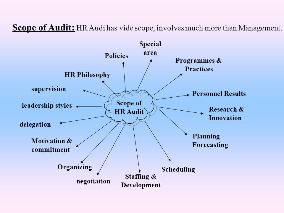 Scope of Audit: HR Audi has vide scope, involves much more than Management. Scope of HR Audit Planning - Forecasting Scheduling HR Philosophy Motivati