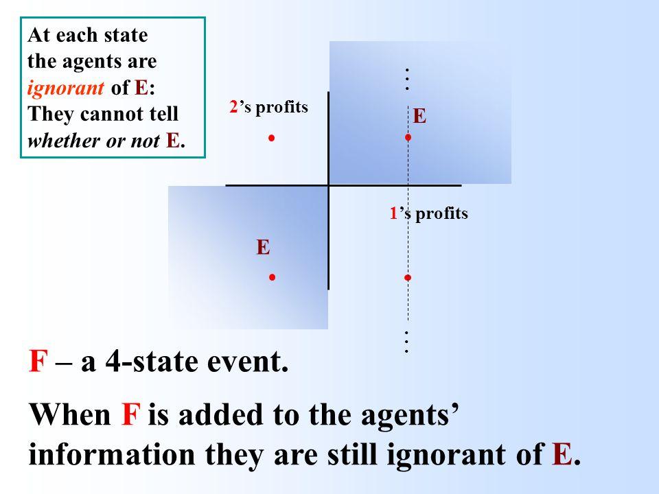 1's profits 2's profits 1's profits 2's profits E E E P - a common prior, symmetric w.r.t.