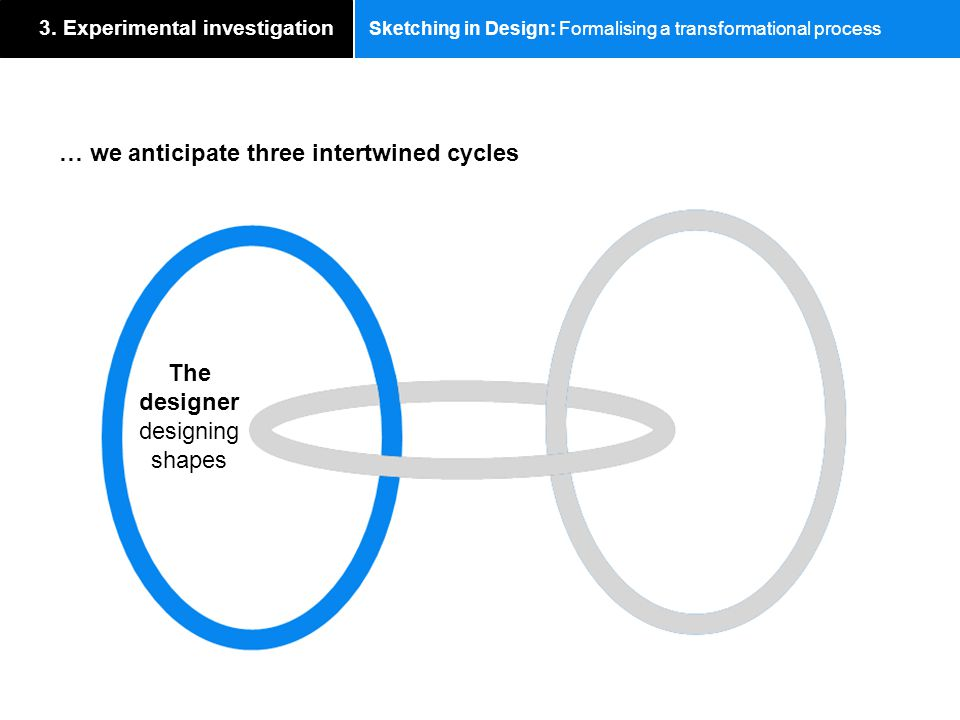 Sketching in Design: Formalising a transformational process … we anticipate three intertwined cycles 3. Experimental investigation Communication betwe