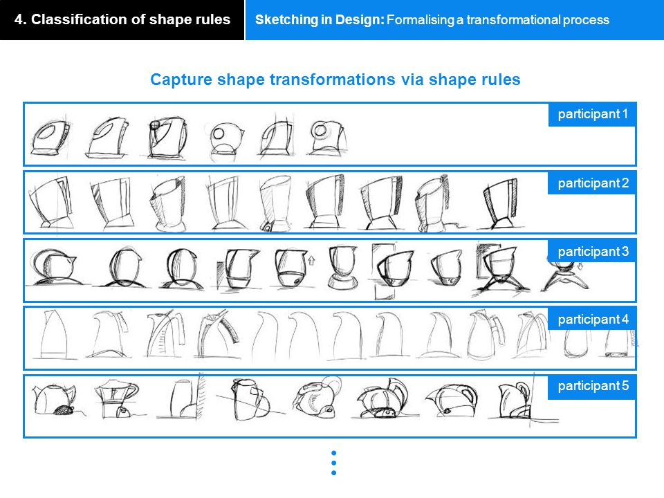 Sketching in Design: Formalising a transformational process 4. Classification of shape rules participant 1 participant 2 participant 3 participant 4 p